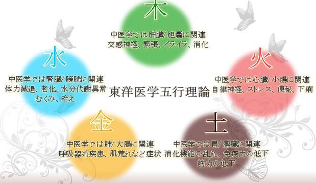 東洋医学五行理論